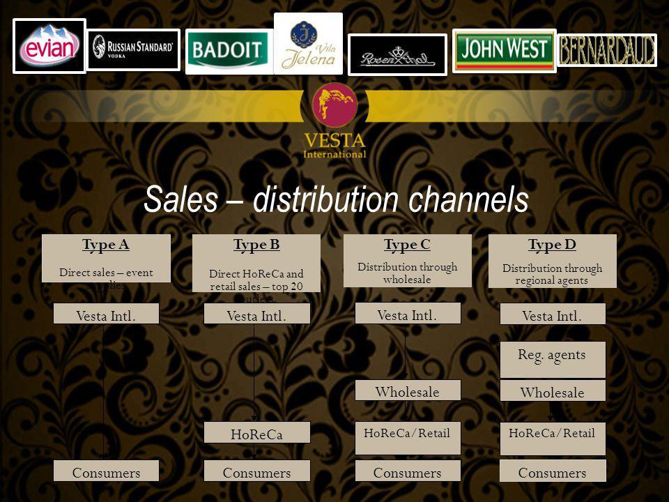 Sales – distribution channels Vesta Intl.Reg.
