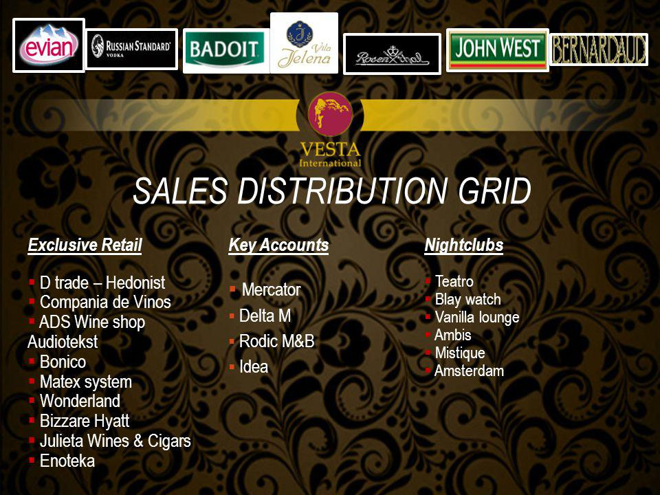 Distributors D City Well done Marox Goty Autopromet s vinoteka 24 SALES DISTRIBUTION GRID SCB Put Distribal Sun Trade Inter sin Beer Commerce Nis Dexon Kraljevo Bjelakovic Commerce Zeremski Novi Sad NT Bolero Čačak Majski Tim 99 Leveris doo Hercegovina STR