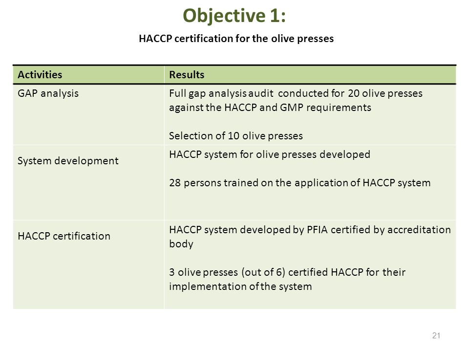 Objective 1: HACCP certification for the olive presses ActivitiesResults GAP analysisFull gap analysis audit conducted for 20 olive presses against the HACCP and GMP requirements Selection of 10 olive presses System development HACCP system for olive presses developed 28 persons trained on the application of HACCP system HACCP certification HACCP system developed by PFIA certified by accreditation body 3 olive presses (out of 6) certified HACCP for their implementation of the system 21