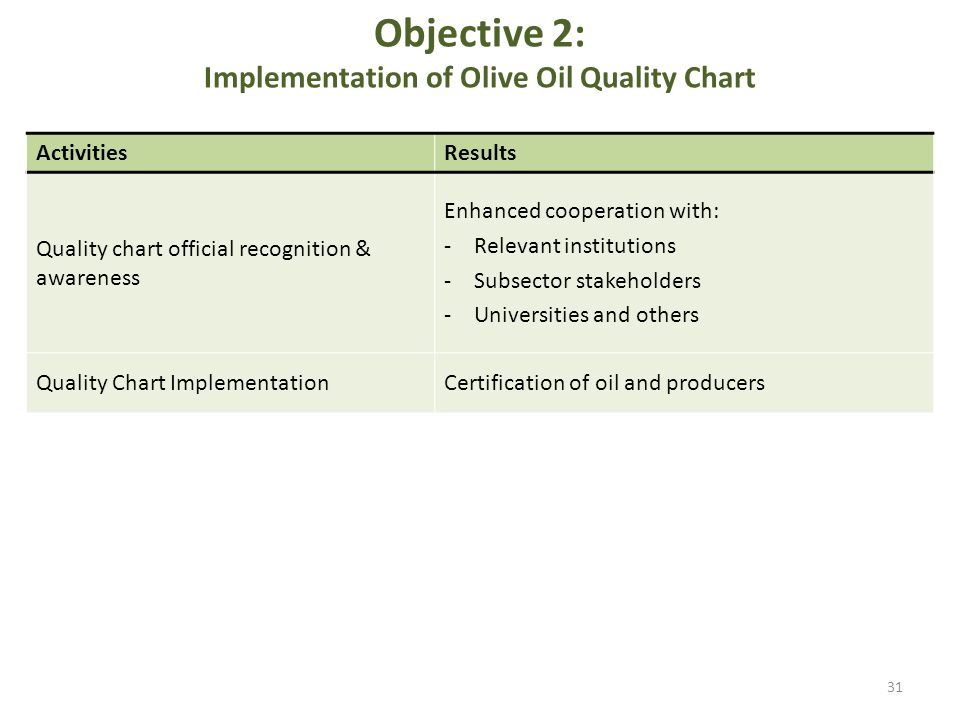 Objective 2: Implementation of Olive Oil Quality Chart ActivitiesResults Quality chart official recognition & awareness Enhanced cooperation with: -Re
