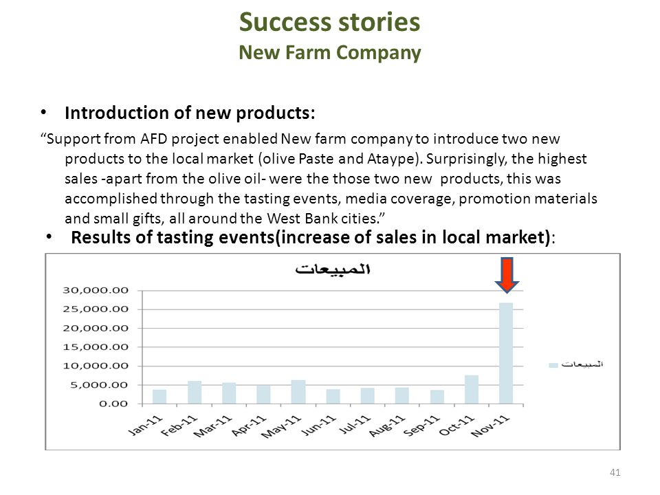 Success stories New Farm Company Introduction of new products: Support from AFD project enabled New farm company to introduce two new products to the local market (olive Paste and Ataype).