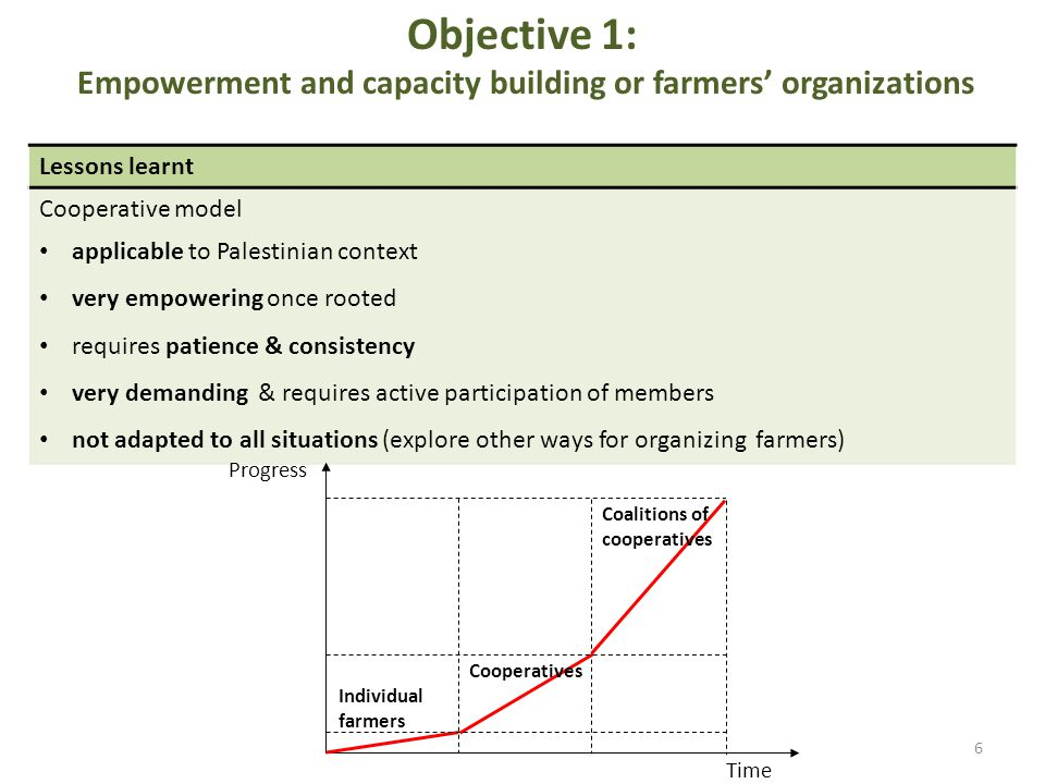 Objective 1: Empowerment and capacity building or farmers organizations Lessons learnt Cooperative model applicable to Palestinian context very empowering once rooted requires patience & consistency very demanding & requires active participation of members not adapted to all situations (explore other ways for organizing farmers) 6 Progress Time Individual farmers Cooperatives Coalitions of cooperatives