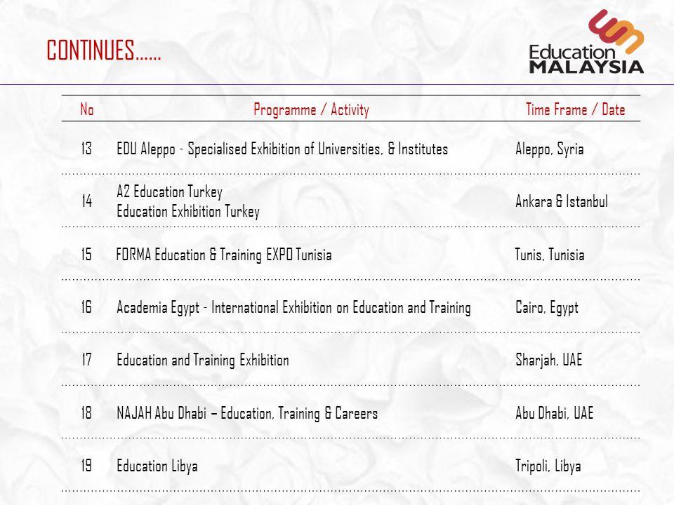 CONTINUES…… NoProgramme / ActivityTime Frame / Date 7 IETEX Dammam – Saudi International Exhibition & Training Exhibition Dammam, Saudi Arabia 8Bahrai