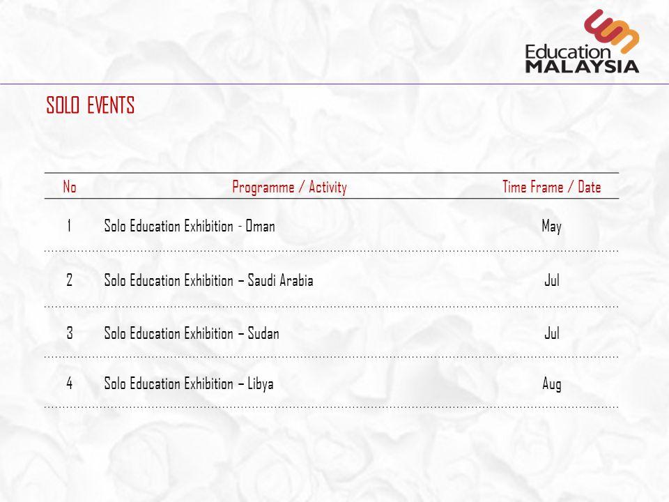 NoProgramme / ActivityTime Frame / Date 20GETEX Bahrain Autumn – Gulf Education & Training AutumnManama, Bahrain 21GETEX Kuwait Autumn – Gulf Educatio