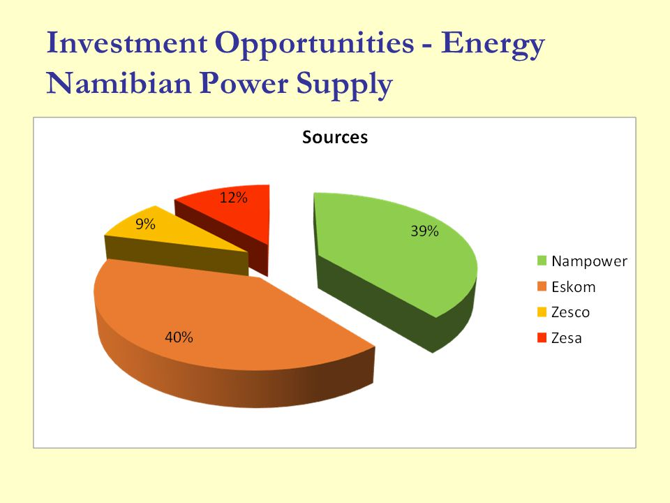 Investment Opportunities - Energy Namibian Power Supply