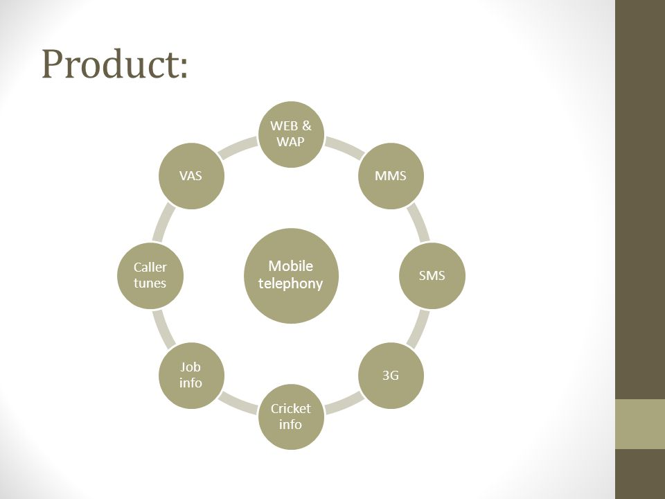 Process.. Method and Sequence in Service Creation and Delivery