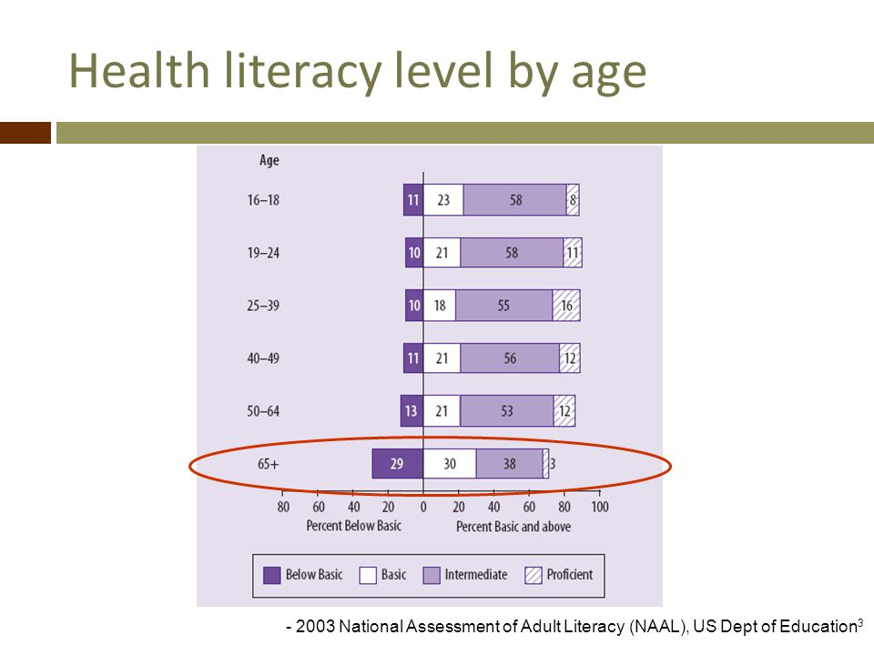 Health literacy level by age - 2003 National Assessment of Adult Literacy (NAAL), US Dept of Education 3