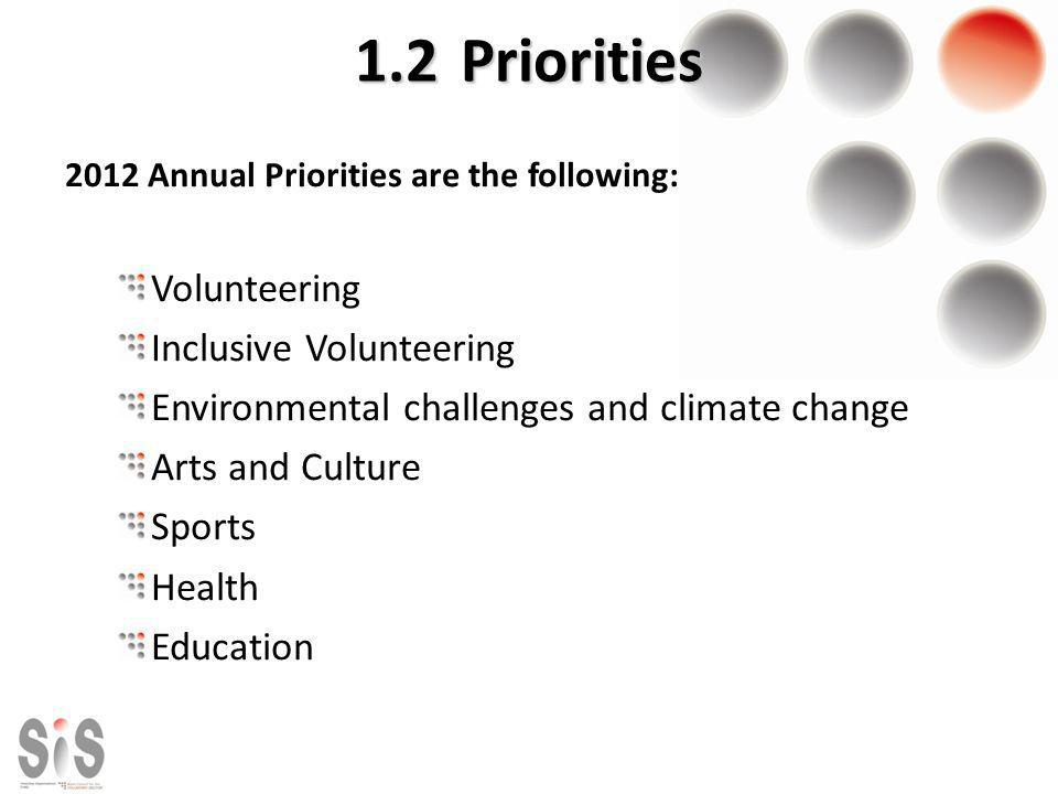 1.2Priorities 2012 Annual Priorities are the following: Volunteering Inclusive Volunteering Environmental challenges and climate change Arts and Cultu