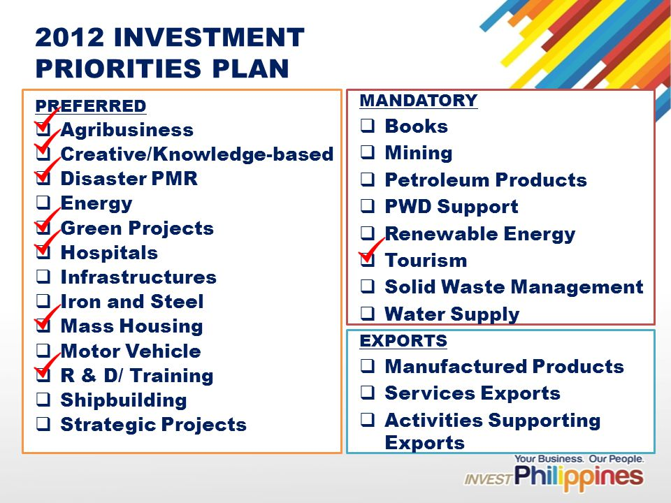 2012 INVESTMENT PRIORITIES PLAN Agribusiness Creative/Knowledge-based Disaster PMR Energy Green Projects Hospitals Infrastructures Iron and Steel Mass Housing Motor Vehicle R & D/ Training Shipbuilding Strategic Projects Books Mining Petroleum Products PWD Support Renewable Energy Tourism Solid Waste Management Water Supply Manufactured Products Services Exports Activities Supporting Exports PREFERRED MANDATORY EXPORTS