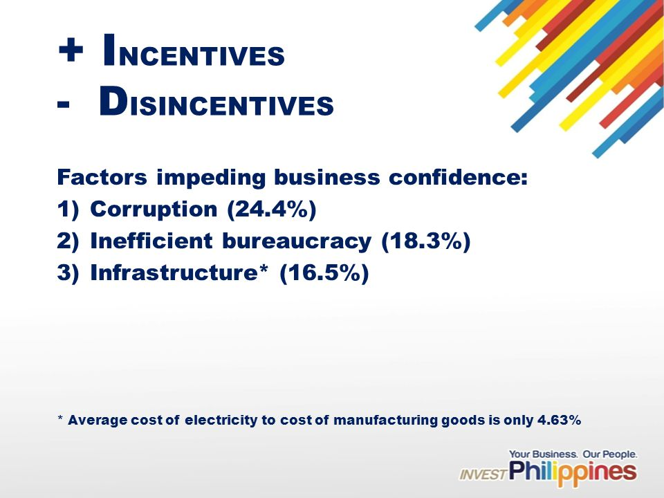 + I NCENTIVES - D ISINCENTIVES Factors impeding business confidence: 1)Corruption (24.4%) 2)Inefficient bureaucracy (18.3%) 3)Infrastructure* (16.5%) * Average cost of electricity to cost of manufacturing goods is only 4.63%
