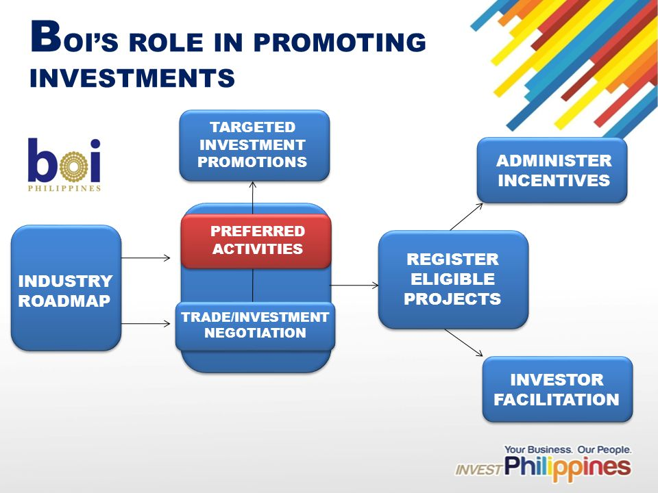 B OIS ROLE IN PROMOTING INVESTMENTS INDUSTRY ROADMAP TARGETED INVESTMENT PROMOTIONS TRADE/INVESTMENT NEGOTIATION PREFERRED ACTIVITIES REGISTER ELIGIBLE PROJECTS ADMINISTER INCENTIVES INVESTOR FACILITATION