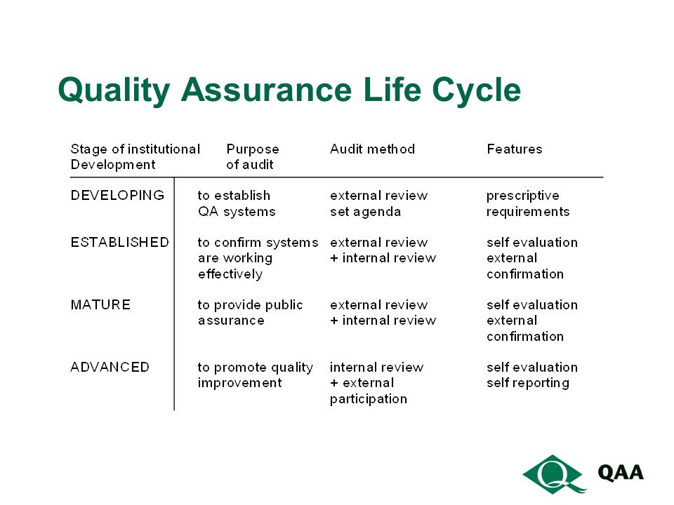 Quality Assurance Life Cycle