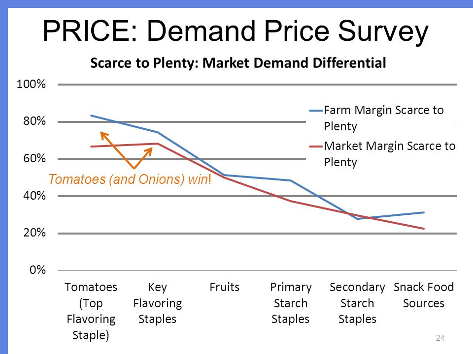 PRICE: Demand Price Survey 24 Tomatoes (and Onions) win!