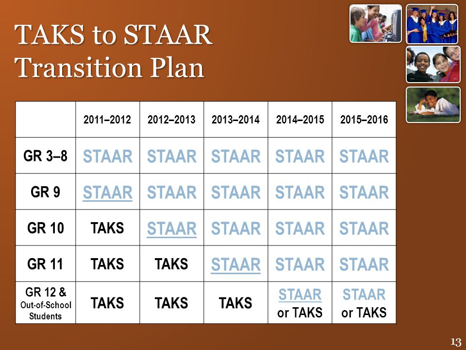 2011–20122012–20132013–20142014–20152015–2016 GR 3–8 STAAR GR 9 STAAR GR 10TAKS STAAR GR 11TAKS STAAR GR 12 & Out-of-School Students TAKS STAAR or TAK