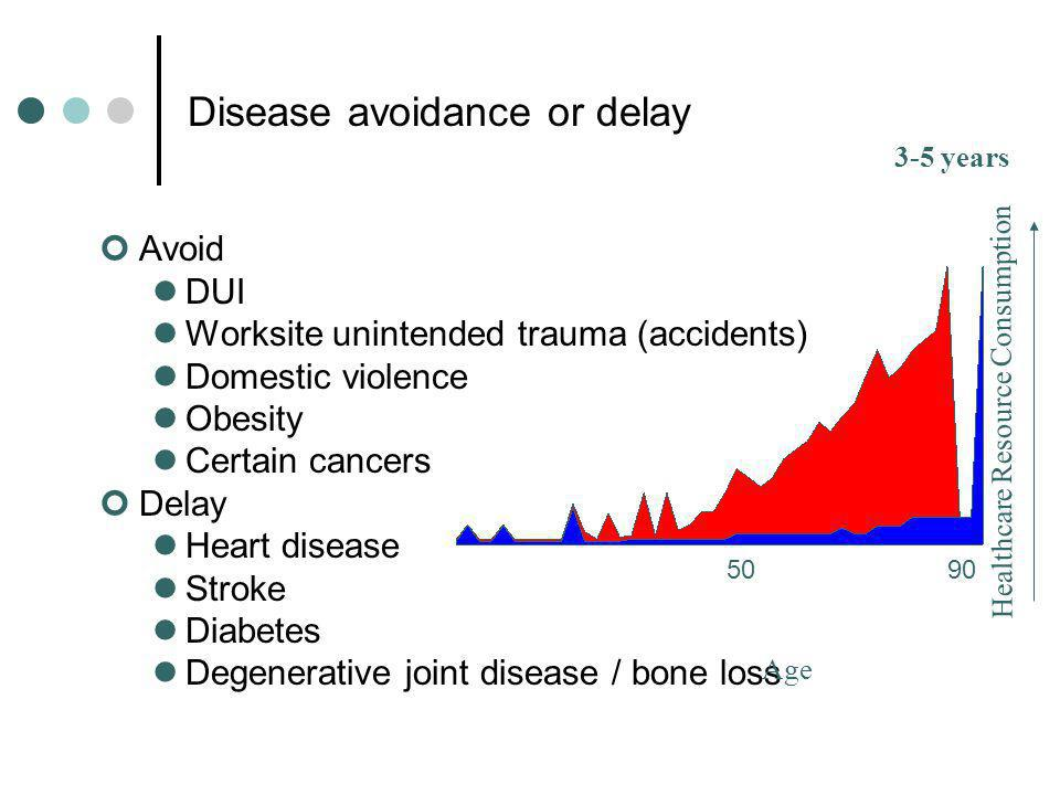 Disease avoidance or delay Avoid DUI Worksite unintended trauma (accidents) Domestic violence Obesity Certain cancers Delay Heart disease Stroke Diabetes Degenerative joint disease / bone loss Healthcare Resource Consumption 3-5 years Age 9050
