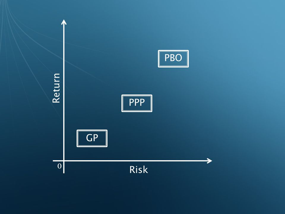 GP PPP PBO Return Risk 0