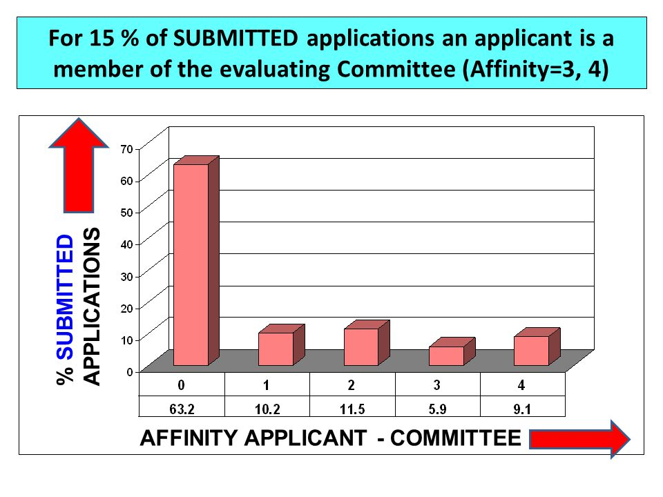 For 15 % of SUBMITTED applications an applicant is a member of the evaluating Committee (Affinity=3, 4) % SUBMITTED APPLICATIONS AFFINITY APPLICANT -