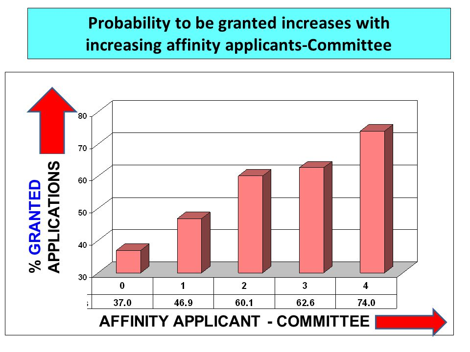 Probability to be granted increases with increasing affinity applicants-Committee AFFINITY APPLICANT - COMMITTEE % GRANTED APPLICATIONS