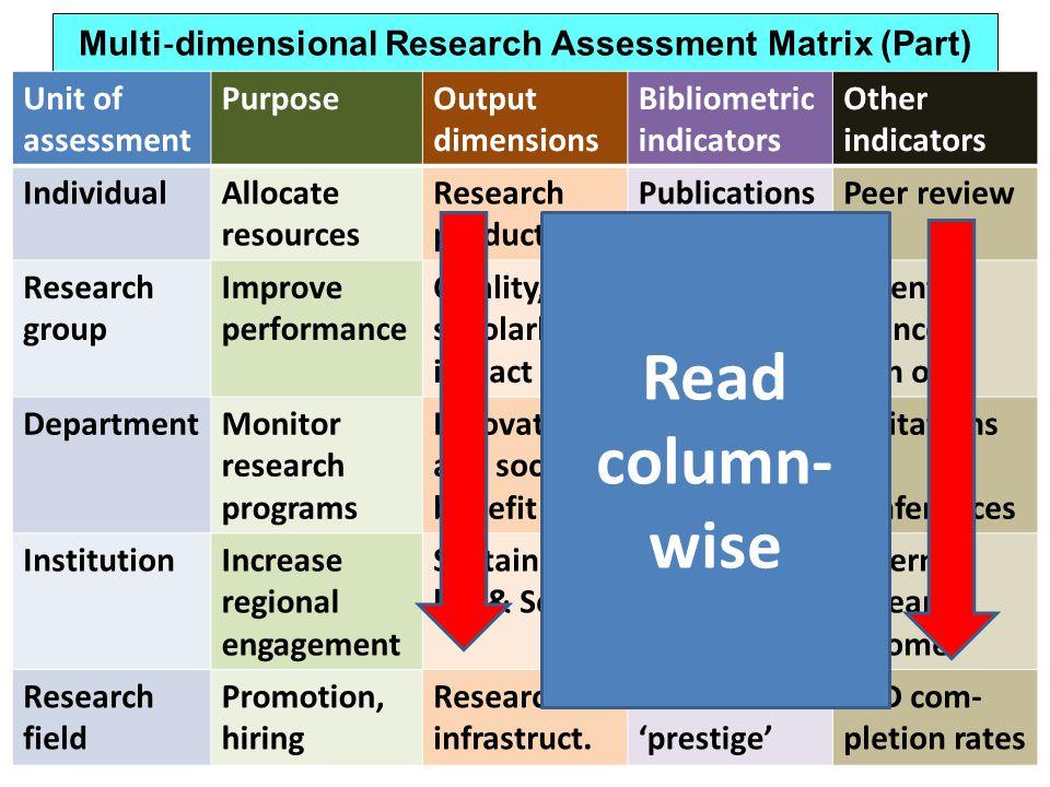 Multi dimensional Research Assessment Matrix (Part) Unit of assessment PurposeOutput dimensions Bibliometric indicators Other indicators IndividualAll