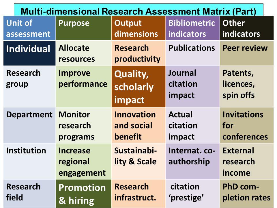 Multi dimensional Research Assessment Matrix (Part) Unit of assessment PurposeOutput dimensions Bibliometric indicators Other indicators Individual Al