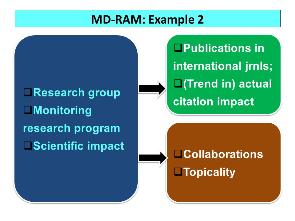 MD-RAM: Example 2 Research group Monitoring research program Scientific impact Research group Monitoring research program Scientific impact Collaborat