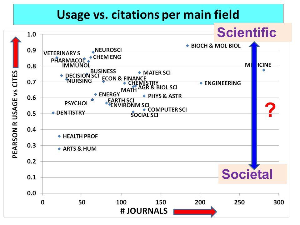 Usage vs. citations per main field Societal Scientific ? PSYCHOL