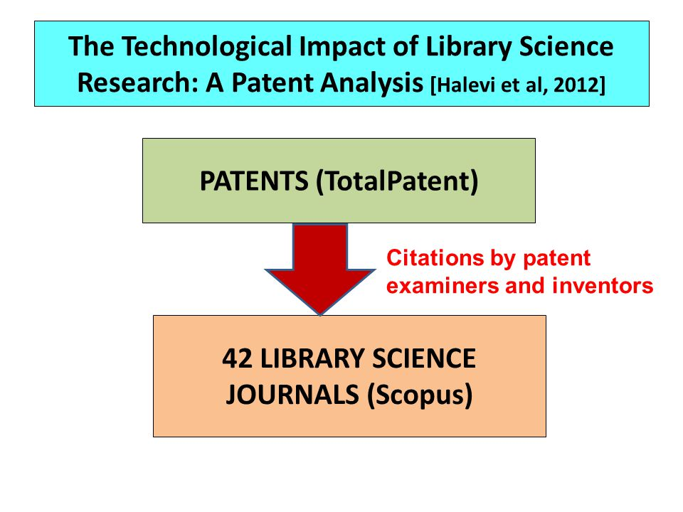 The Technological Impact of Library Science Research: A Patent Analysis [Halevi et al, 2012] PATENTS (TotalPatent) 42 LIBRARY SCIENCE JOURNALS (Scopus