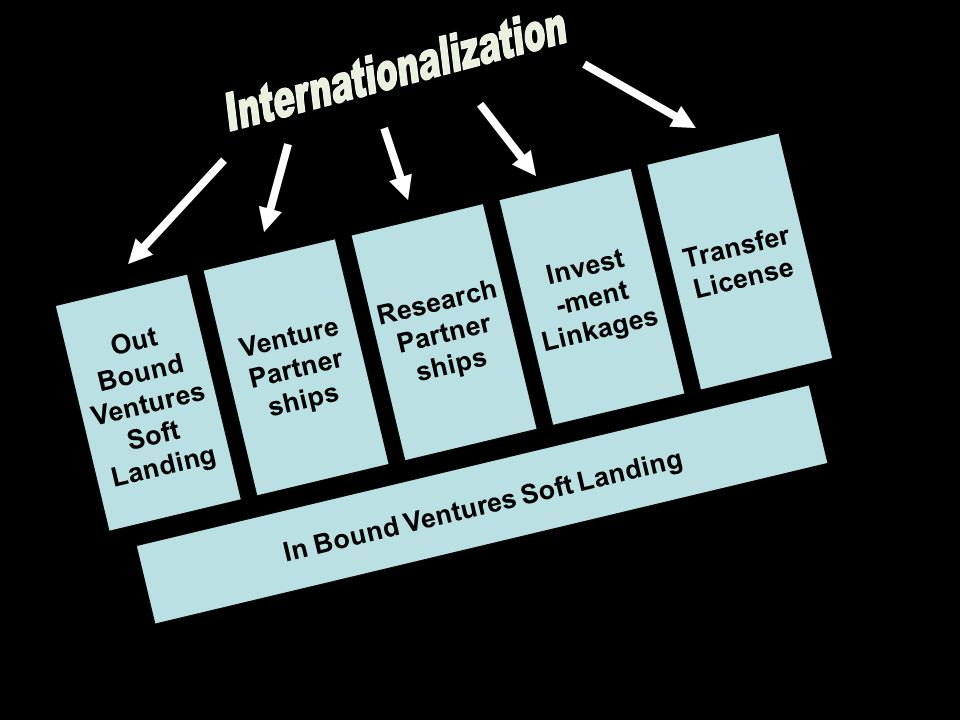 Out Bound Ventures Soft Landing Venture Partner ships Research Partner ships Invest -ment Linkages Transfer License In Bound Ventures Soft Landing