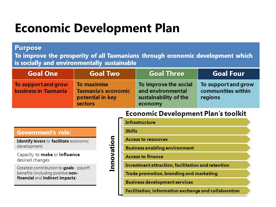 Economic Development PlanPurpose To improve the prosperity of all Tasmanians through economic development which is socially and environmentally sustainable Goal One Goal Two Goal Three Goal Four To support and grow business in Tasmania To maximise Tasmanias economic potential in key sectors To improve the social and environmental sustainability of the economy To support and grow communities within regions Infrastructure Skills Access to resources Business enabling environment Access to finance Investment attraction, facilitation and retention Trade promotion, branding and marketing Business development services Facilitation, information exchange and collaboration Governments role: Identify levers to facilitate economic development.