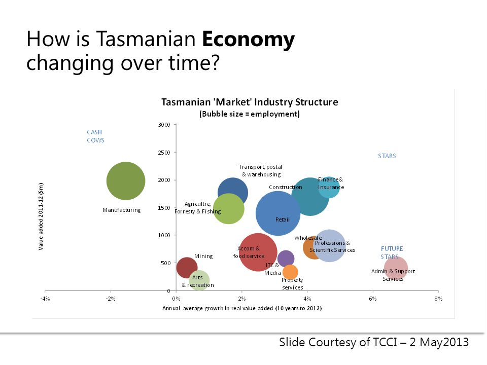 How is Tasmanian Economy changing over time Slide Courtesy of TCCI – 2 May2013
