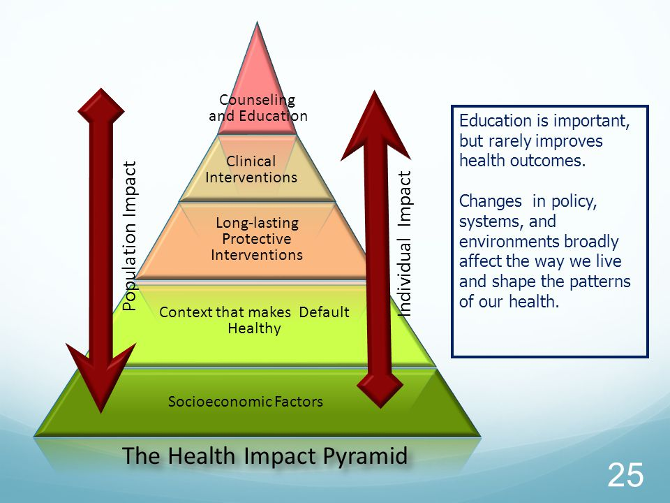 Socioeconomic Factors Context that makes Default Healthy Long-lasting Protective Interventions Clinical Interventions Counseling and Education Population Impact The Health Impact Pyramid Individual Impact Education is important, but rarely improves health outcomes.