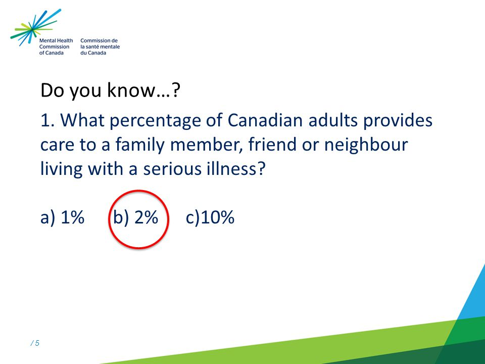 / 5 1. What percentage of Canadian adults provides care to a family member, friend or neighbour living with a serious illness? a) 1% b) 2% c)10% Do yo