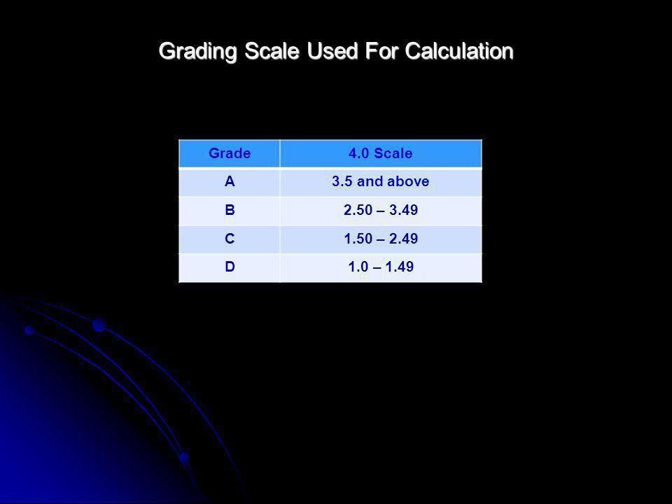 Grading Scale Used For Calculation Grade4.0 Scale A3.5 and above B2.50 – 3.49 C1.50 – 2.49 D1.0 – 1.49