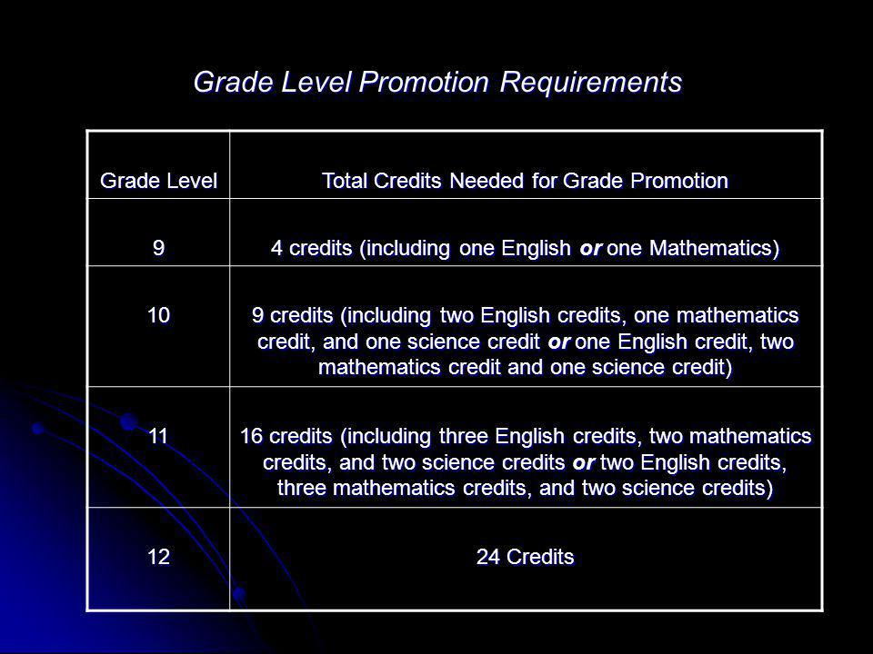 Grade Level Promotion Requirements Grade Level Total Credits Needed for Grade Promotion 9 4 credits (including one English or one Mathematics) 10 9 cr