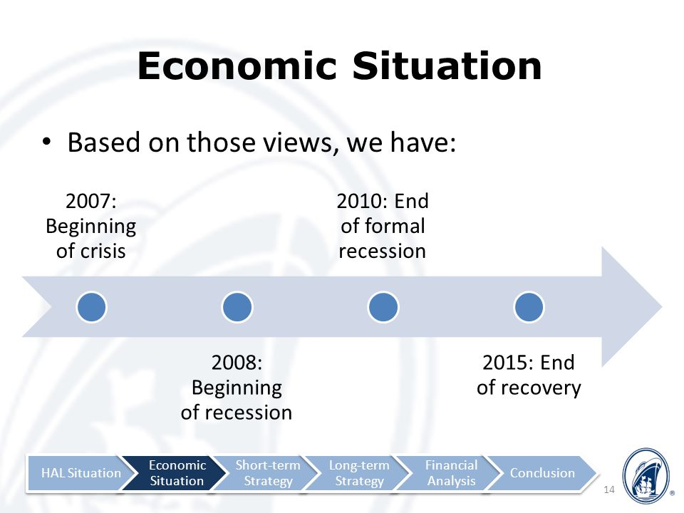 Economic Situation Based on those views, we have: 14 2007: Beginning of crisis 2008: Beginning of recession 2010: End of formal recession 2015: End of recovery HAL Situation Economic Situation Short-term Strategy Long-term Strategy Financial Analysis Conclusion