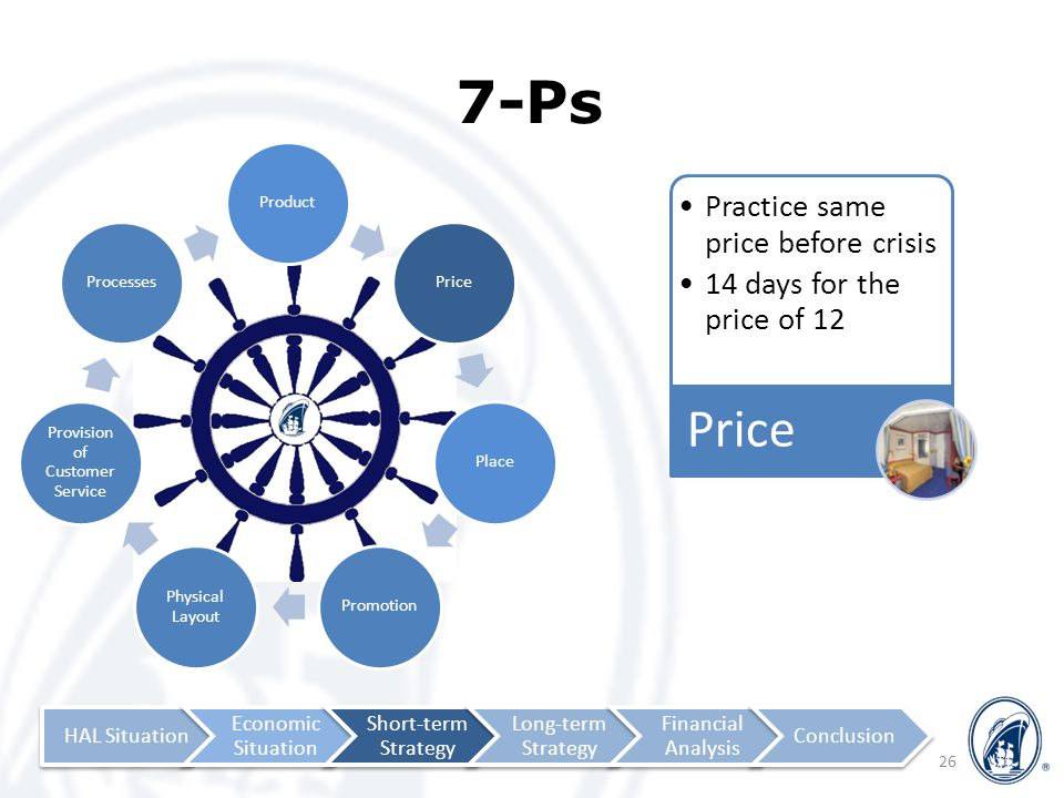 ProductPricePlacePromotion Physical Layout Provision of Customer Service Processes 7-Ps 26 Practice same price before crisis 14 days for the price of 12 Price HAL Situation Economic Situation Short-term Strategy Long-term Strategy Financial Analysis Conclusion
