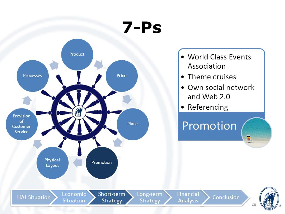 ProductPricePlacePromotion Physical Layout Provision of Customer Service Processes 7-Ps 28 World Class Events Association Theme cruises Own social network and Web 2.0 Referencing Promotion HAL Situation Economic Situation Short-term Strategy Long-term Strategy Financial Analysis Conclusion