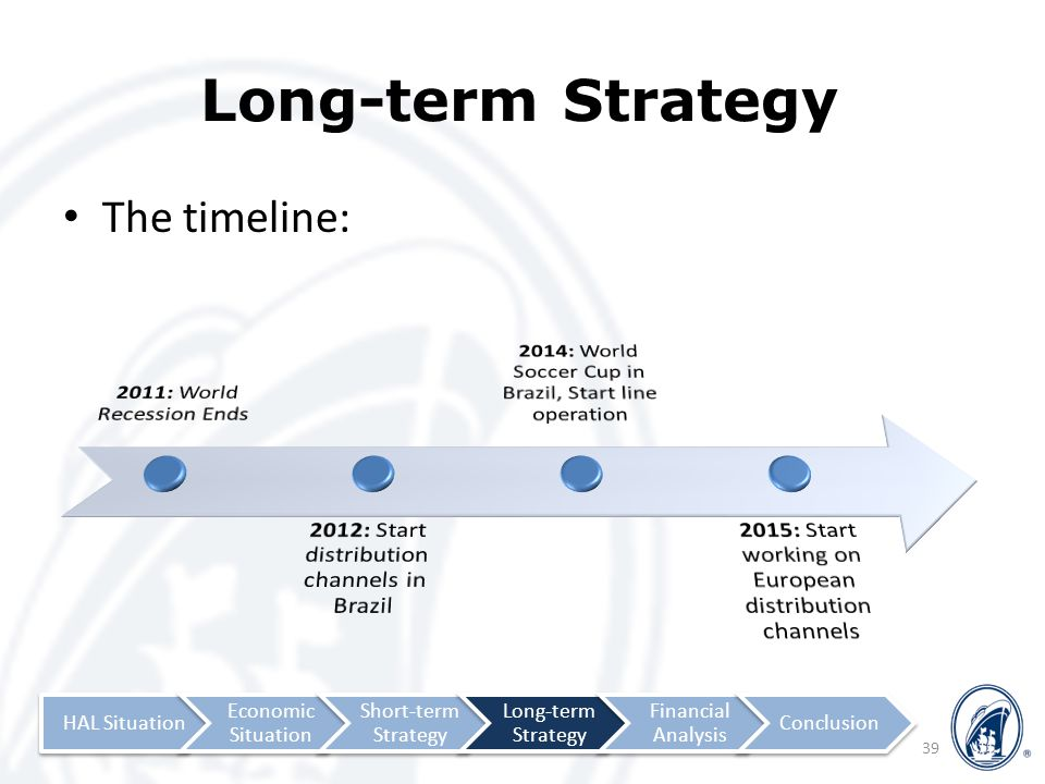 Long-term Strategy The timeline: 39 HAL Situation Economic Situation Short-term Strategy Long-term Strategy Financial Analysis Conclusion