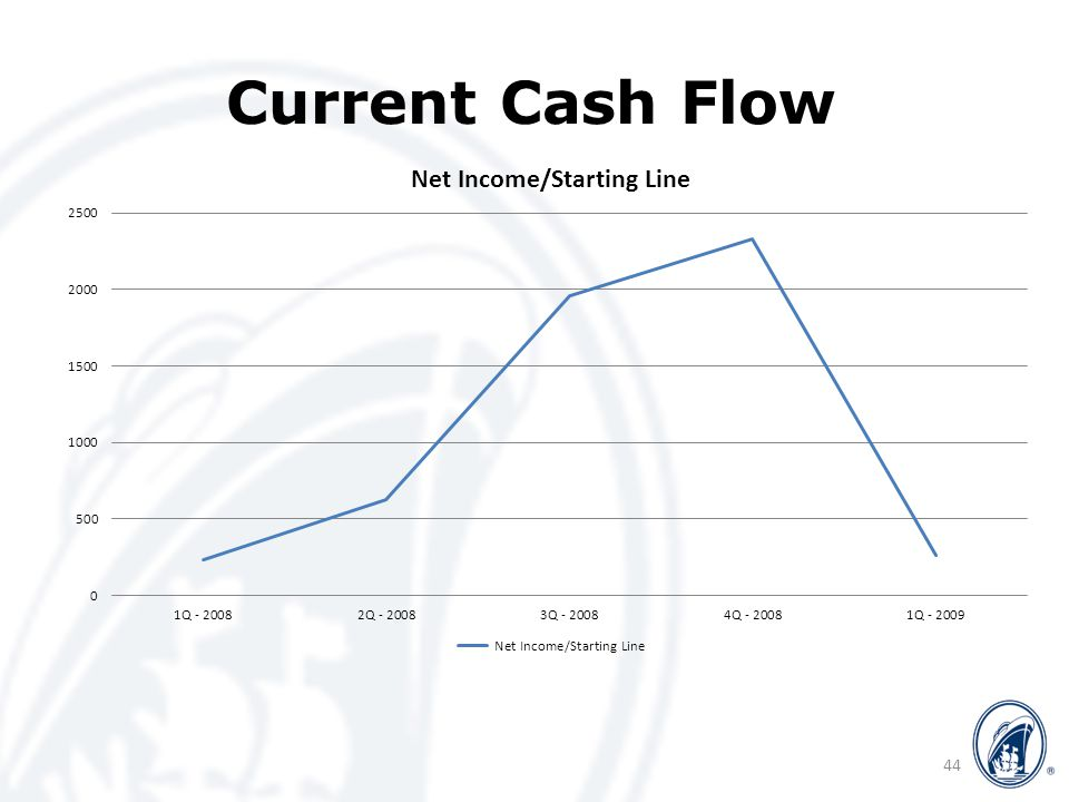 Current Cash Flow 44