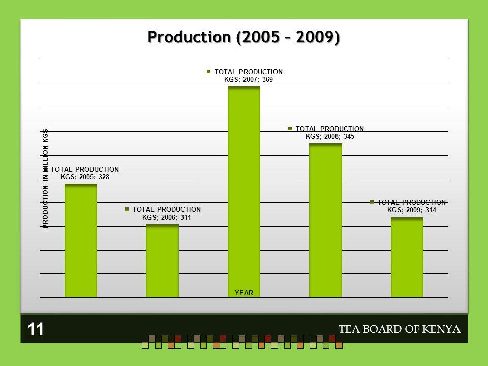 Production (2005 – 2009) TEA BOARD OF KENYA 11