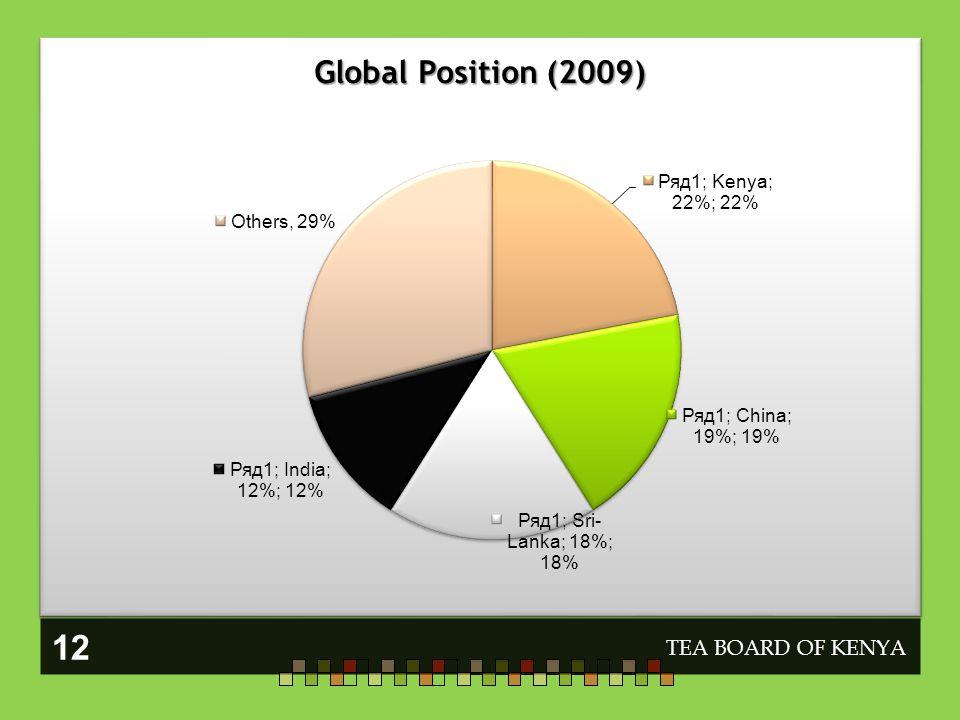 Global Position (2009) TEA BOARD OF KENYA 12