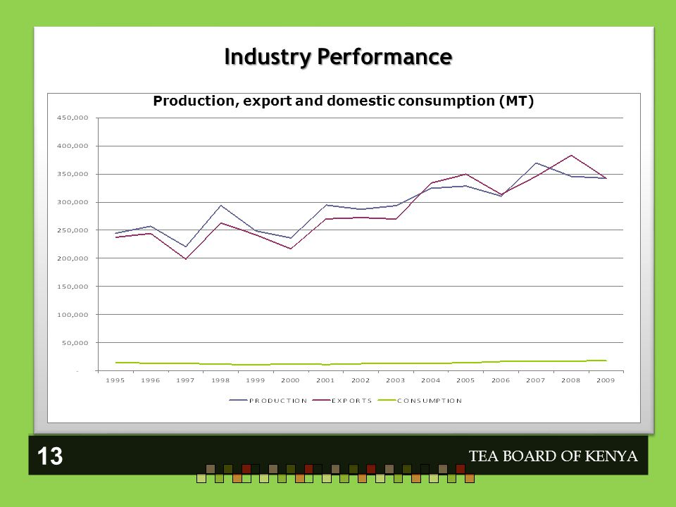 Industry Performance TEA BOARD OF KENYA 13 Production, export and domestic consumption (MT)