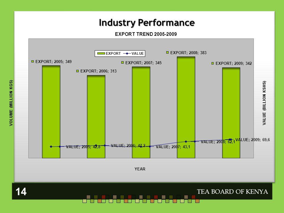 TEA BOARD OF KENYA 14 Industry Performance
