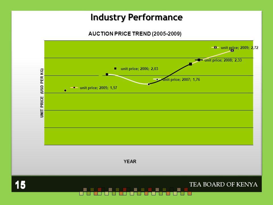 TEA BOARD OF KENYA 15 Industry Performance