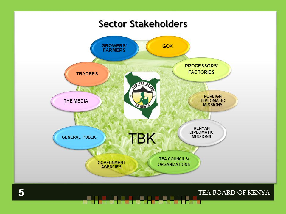 Sector Stakeholders TEA BOARD OF KENYA TBK GOK PROCESSORS/ FACTORIES FOREIGN DIPLOMATIC MISSIONS KENYAN DIPLOMATIC MISSIONS TEA COUNCILS/ ORGANIZATIONS GOVERNMENT AGENCIES GENERAL PUBLIC THE MEDIA TRADERS GROWERS/ FARMERS 5