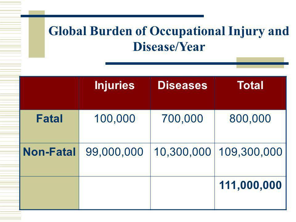 Global Burden of Occupational Injury and Disease/Year InjuriesDiseasesTotal Fatal100,000700,000800,000 Non-Fatal99,000,00010,300,000109,300,000 111,000,000