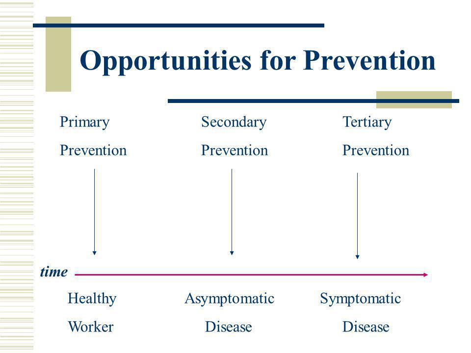 Healthy Asymptomatic Symptomatic Worker Disease Disease PrimarySecondaryTertiary PreventionPreventionPrevention Opportunities for Prevention time