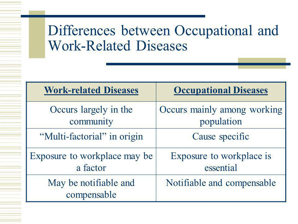 Differences between Occupational and Work-Related Diseases Work-related DiseasesOccupational Diseases Occurs largely in the community Occurs mainly am