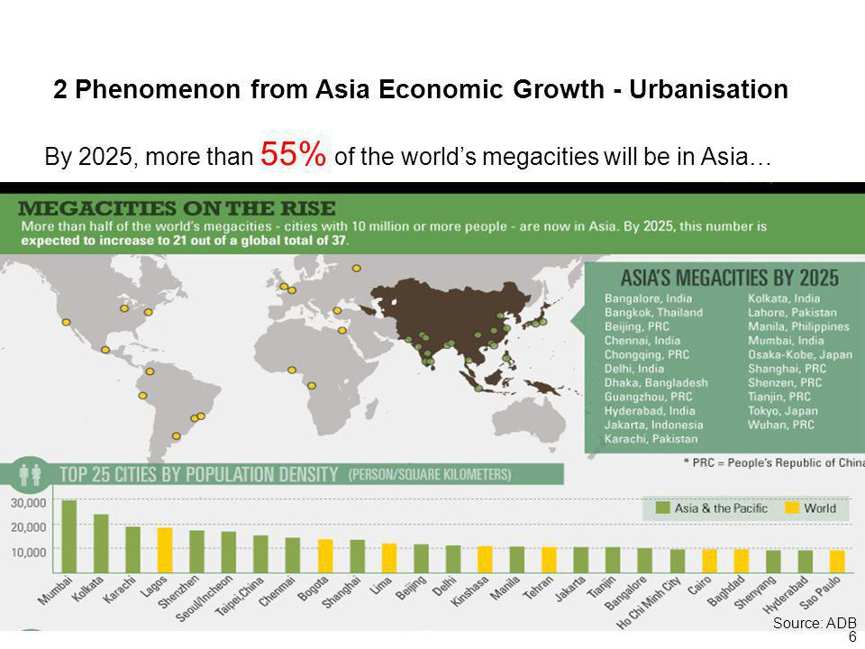 6 2 Phenomenon from Asia Economic Growth - Urbanisation By 2025, more than 55% of the worlds megacities will be in Asia… Source: ADB
