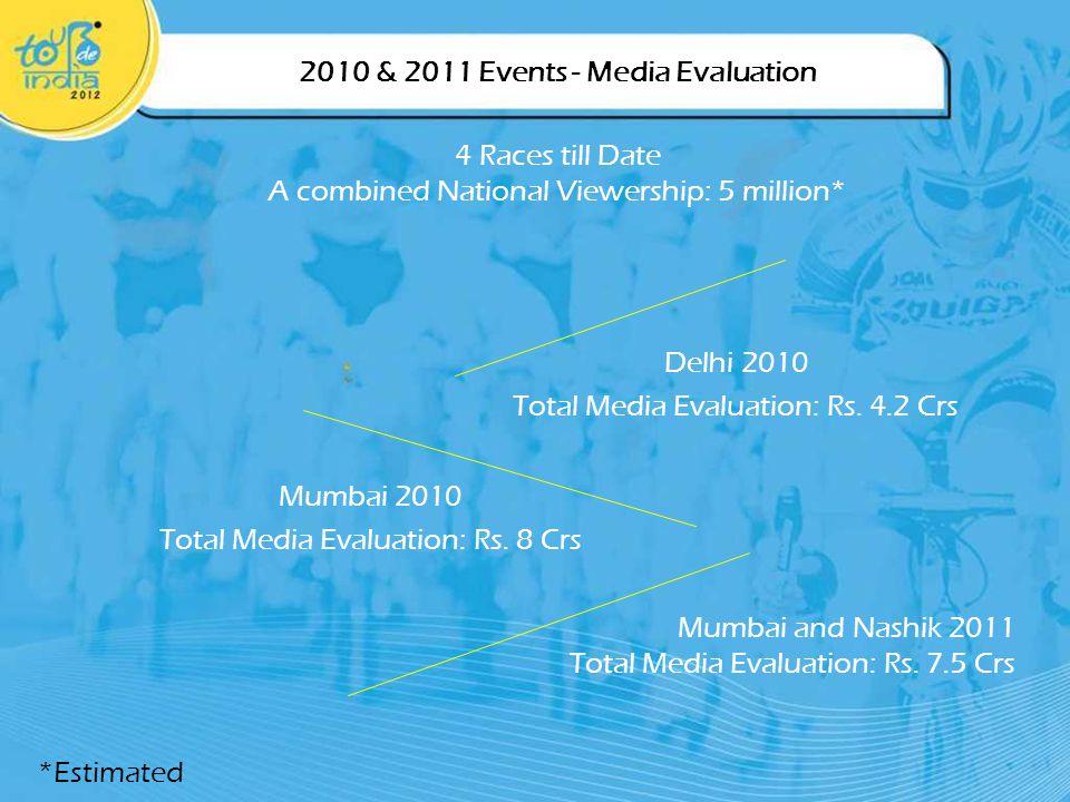 Delhi 2010 Total Media Evaluation: Rs.